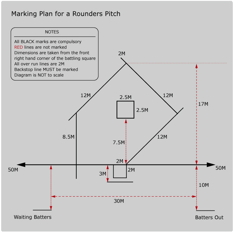 Setting Up A Rounders Pitch